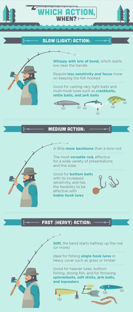 fishing rod action explained