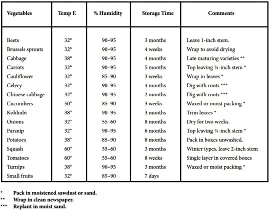 Root Cellar Vegetable Temps and Humidity Levels