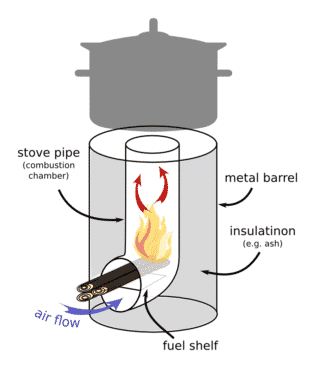 Drawing Of A Rocket Stove