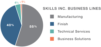 Business Lines: Manufacturing 55%, Finish 40%, Technical Services 4%, Business Solutions <1%