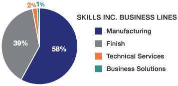 Skills Inc. Business Lines: Manufacturing 58%, Finish 39%, Tech Services 2%, Business Solutions 1%