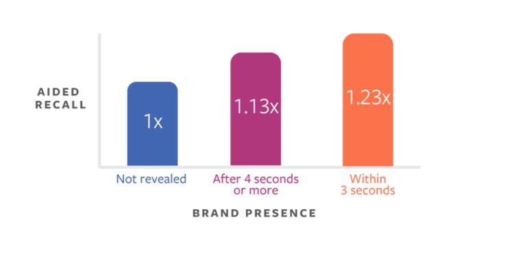 Facebook ads videos brand presence