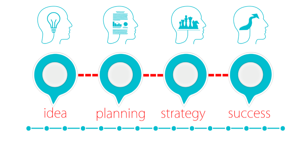 Business Development Planning