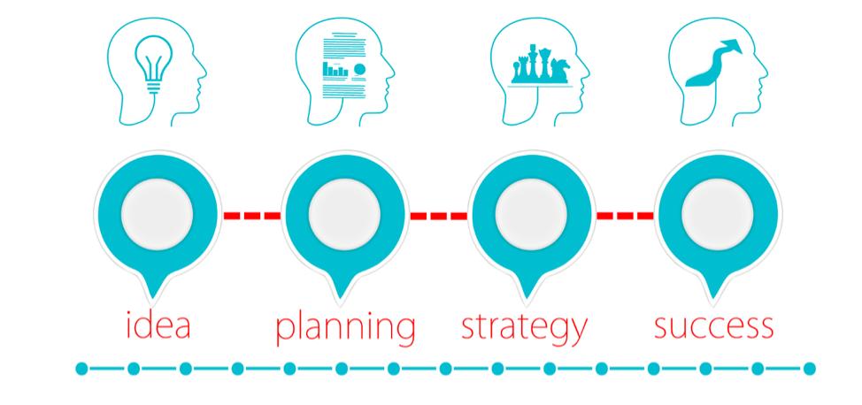 Business Development Planning