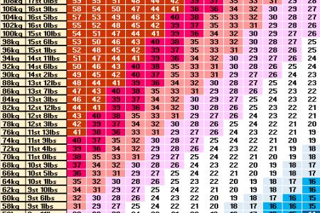 Bmi Graph Chart Bmi Calculator For Women Bmi For Men Free Graph