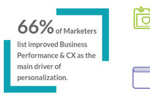 Personalization a Top Priority [Infographic]