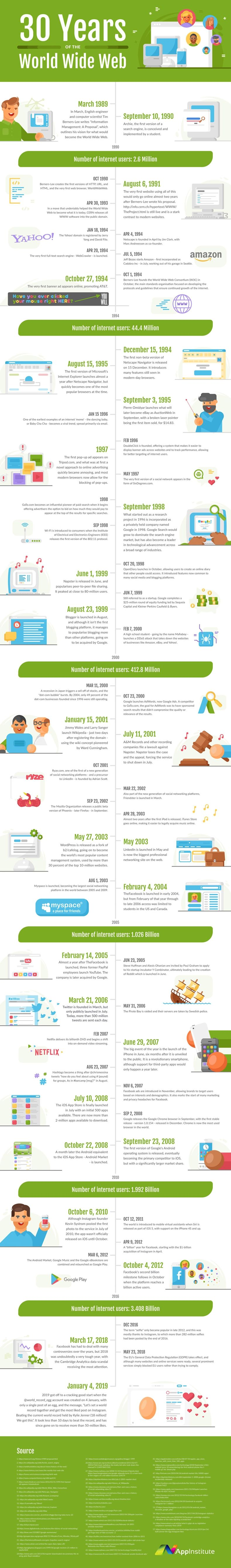 30 years of World Wide Web [Infographic]