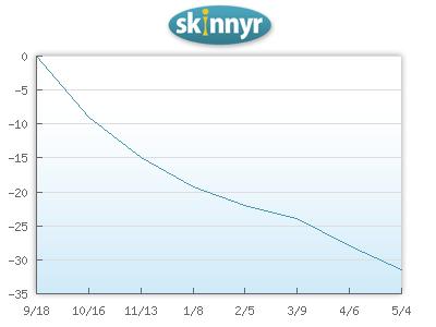 Skinnyr.com Graph