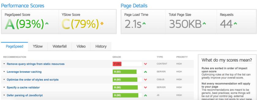 StudioPress Metro Pro theme site speed loading time