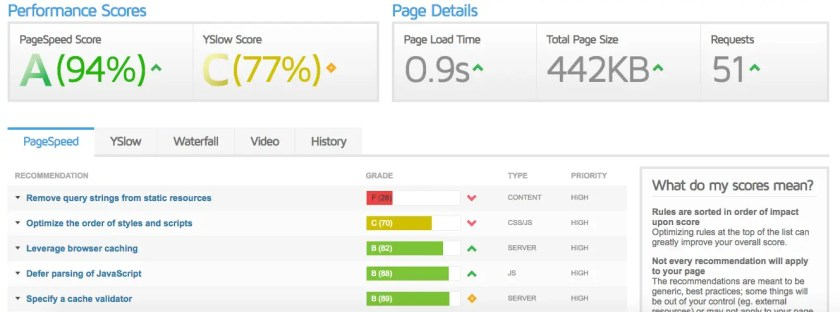focus blog site speed load time