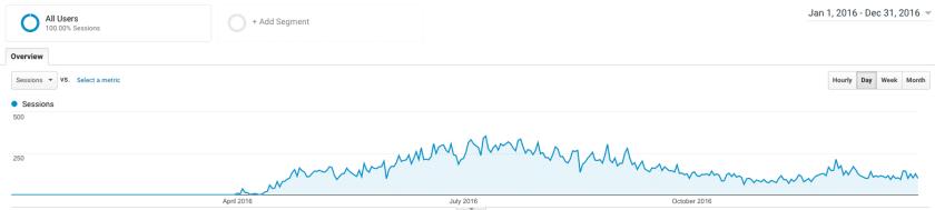 2016 analytics