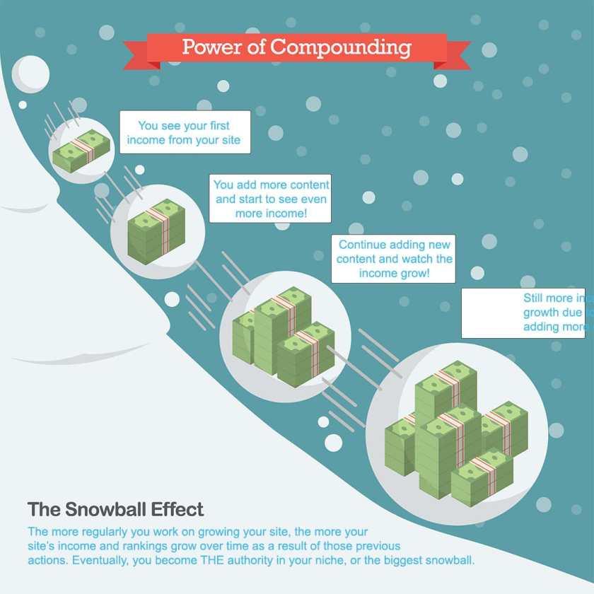 seo snowball effect