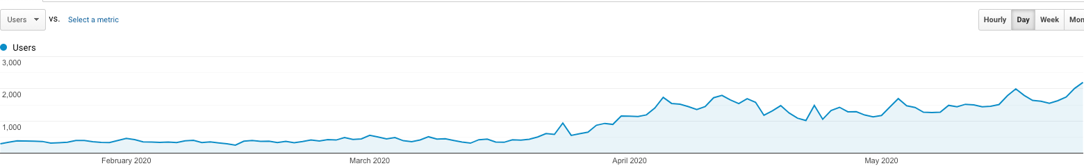 4 month traffic increase from HARO links