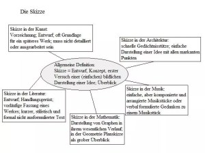 skizzen-definition