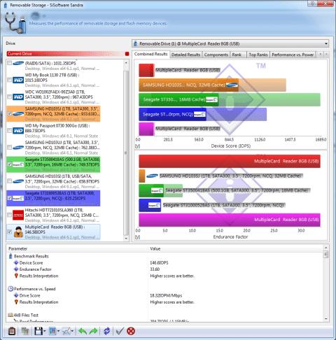 """Teste do Painel Frontal para baia de 3.5"""" com leitor de cartões SDHC/MS/SD/MMC/TF/M2 e 4 portas USB no SiSoftware Sandra"""