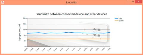 Gráfico de Largura de Banda do Power Ethernet Management System