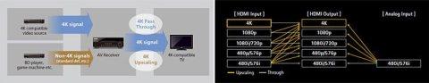 4K passtrough e upscale do Yamaha RX-A830