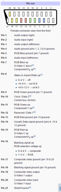 SCART pinout, according to Wikipedia