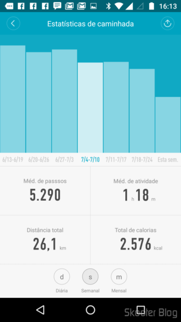 Mi Fit: Estatísticas de Caminhada