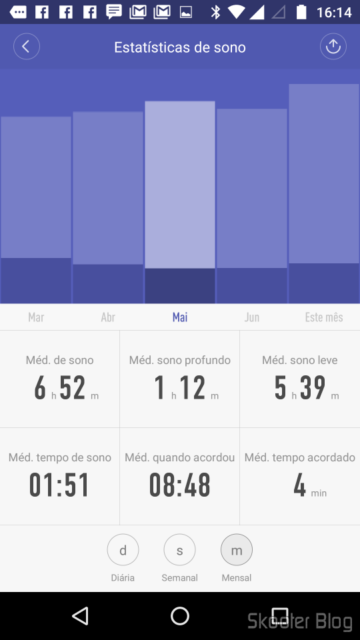 E Fit: Sleep statistics