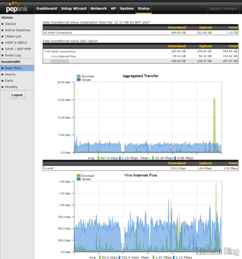 Bandwidth graphs in Real time in the Peplink-Balance One
