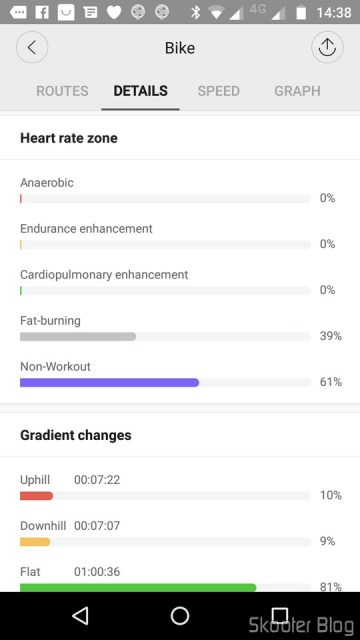 Estatísticas de um Passeio de Bicicleta.