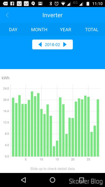 Gráfico de geração de energia em fevereiro de 2018.