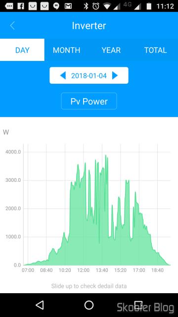 04/01/2018, o dia em que mais energia foi gerada: 23,8 kWh.