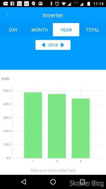 Geração nos três primeiros meses de 2018 (lembrando que março ainda não acabou no momento em que tirei o screenshot).
