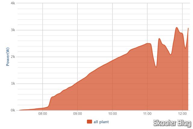 Gráfico diário de produção, exportado no formato PNG.