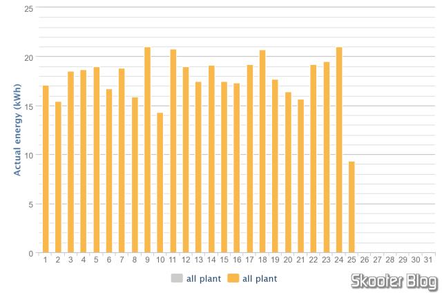 Gráfico mensal de produção, exportado no formato PNG.