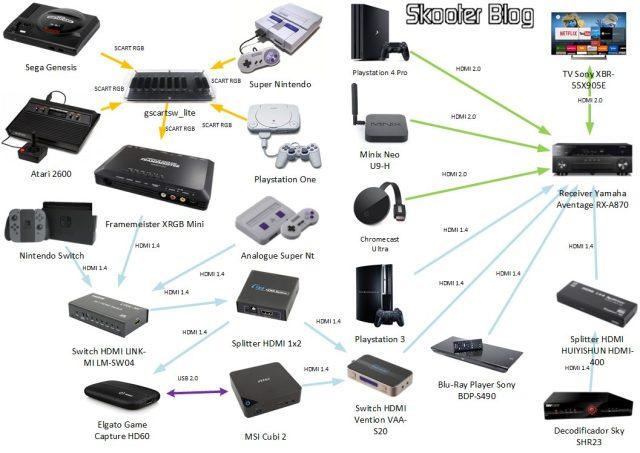 Diagrama de Conexões - Sala de TV