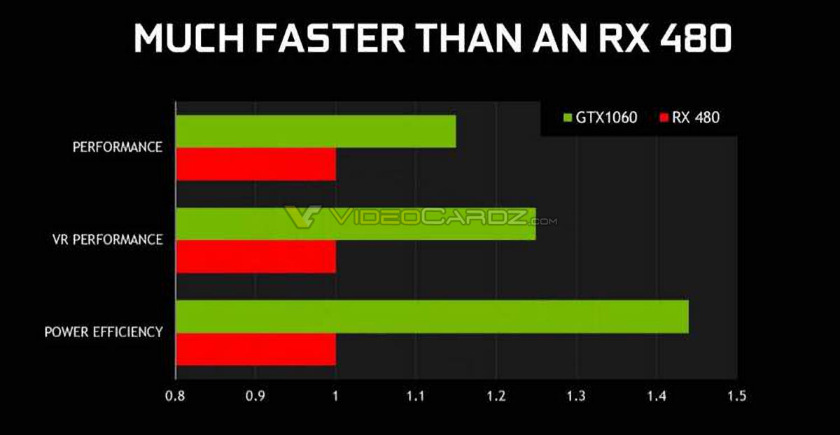 NVIDIA-GeForce-GTX-1060-Performance-and-Efficiency-Benchmarks