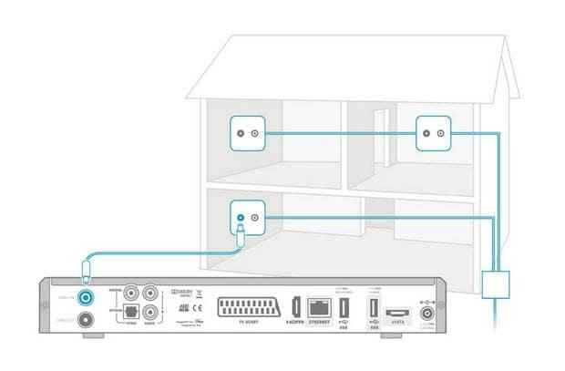 sky-hd-receiver-kabelnetz