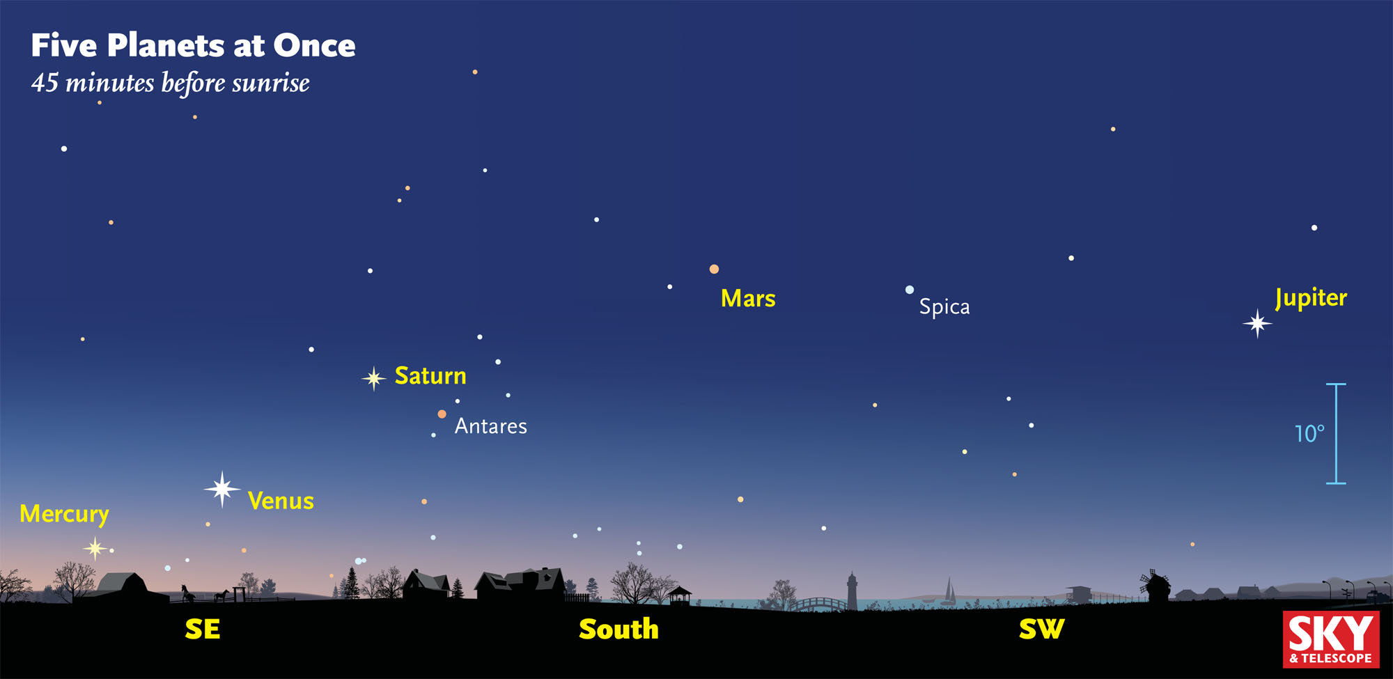 How And When To See Five Planets At Once