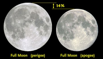 perigee and apogee moon