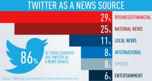 twitter as news source