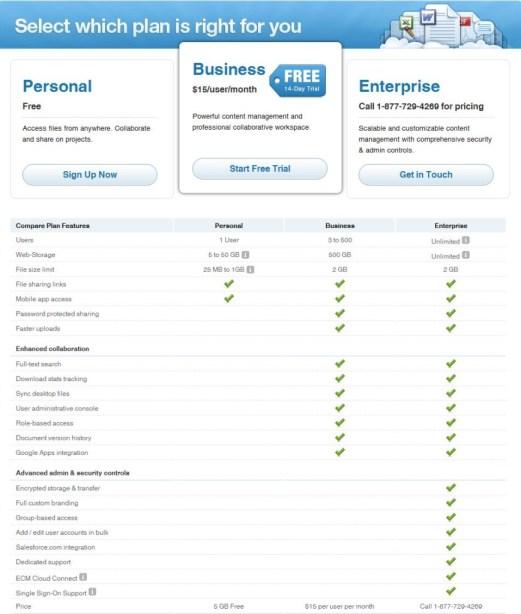 Box.net princing table