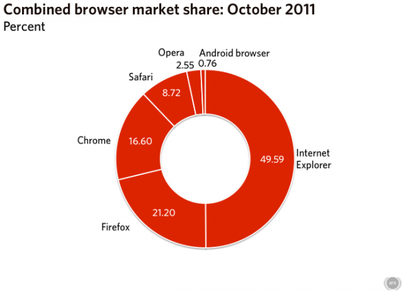Mercato dei browser: Internet Explorer scende sotto il 50%, Chrome guadagna ancora