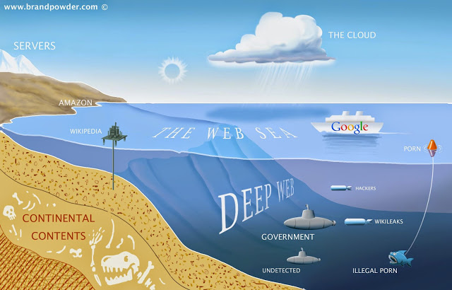 Surface Web Vs Deep Web Vs Dark Web