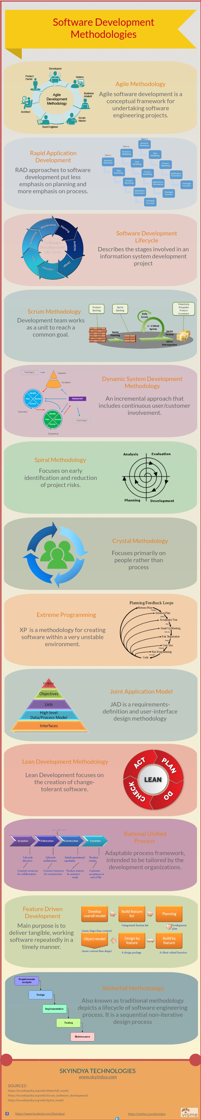 Software Development Methodologies Infographics