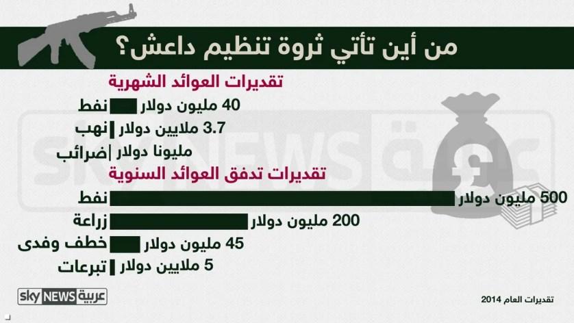 تمويل داعش 2014