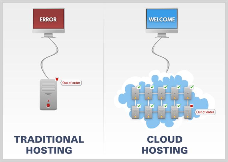 cloud hosting vs web hosting