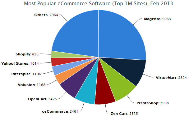 Magento Server Usage Statistics