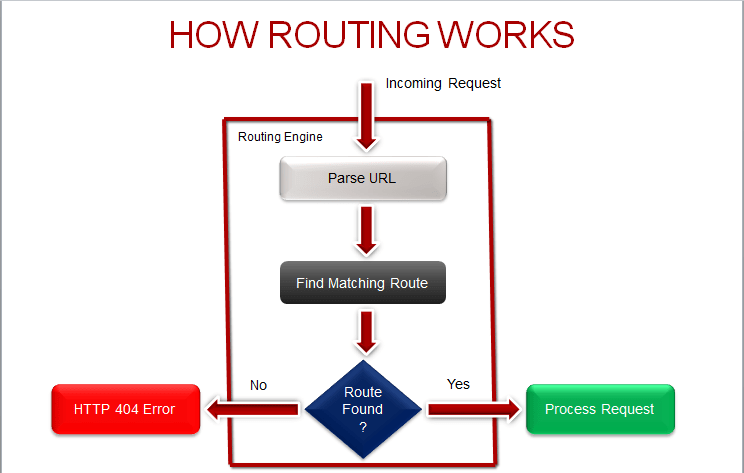 url routing chart