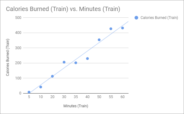 final example trendline results