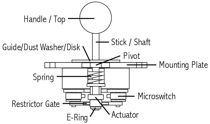 Joystick Controller Components. Image courtesy of Slagcoin