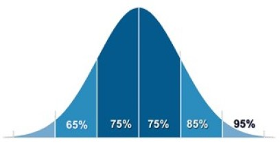 Education - Academic Test Scores Bell Curve