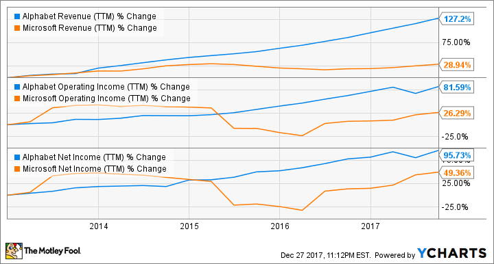 Alphabet and Microsoft Financial Trends