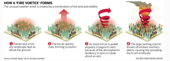 How a Fire Vortex Forms - Hell-Fire